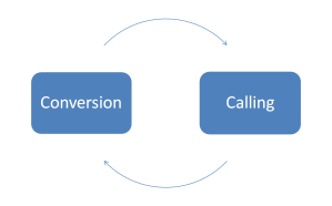 calling and conversion